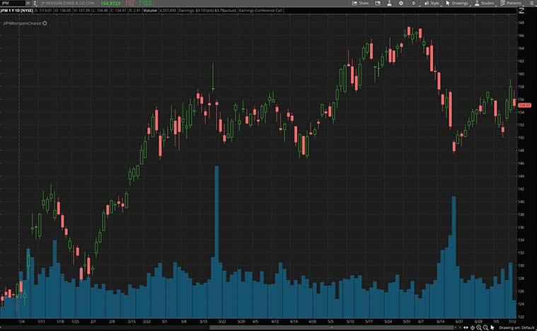 best bank stocks to buy (JPM stock)