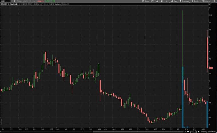 health care stocks (MEDS stock)