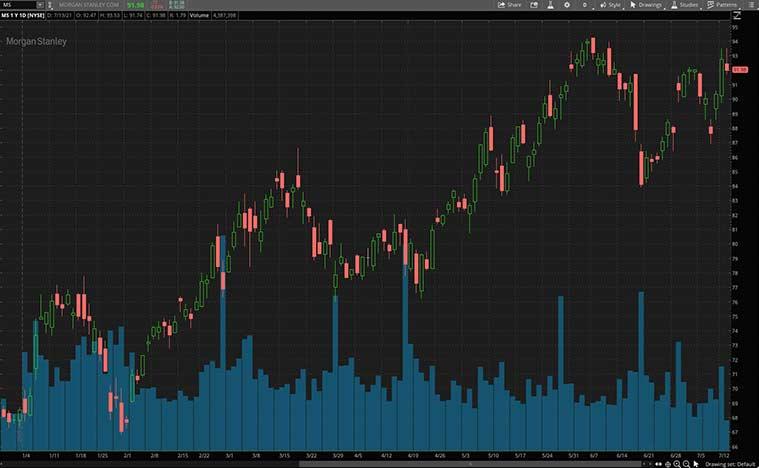 top bank stocks (MS stock)