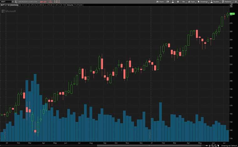 NASDAQ MSFT