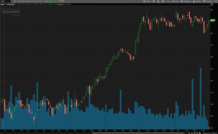 aerospace stocks (NOC stock)