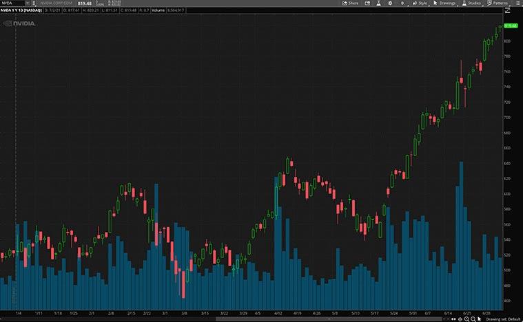 top software stocks (NVDA stock)