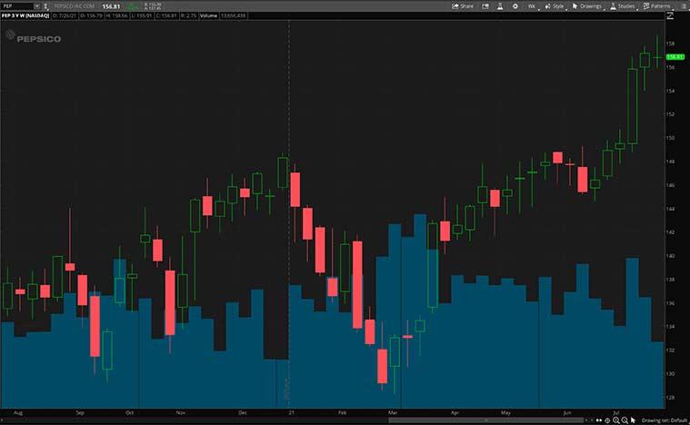 top consumer staples stocks (PEP stock)