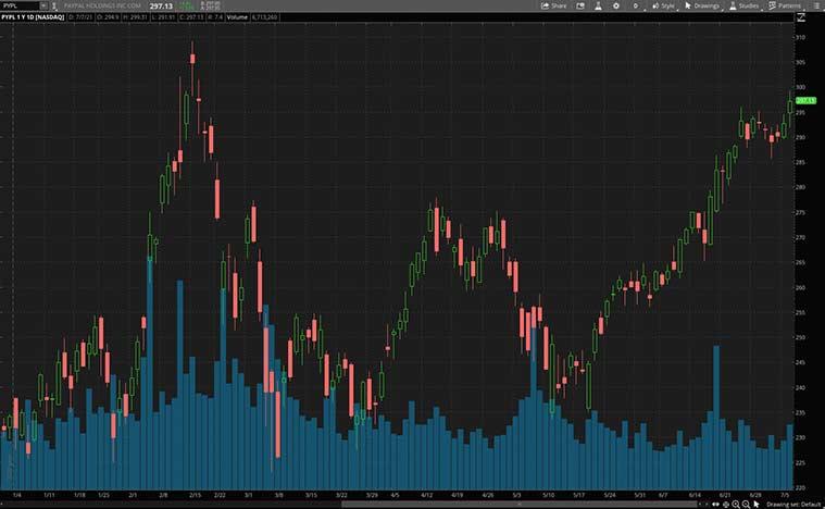 tech stocks to buy now (PYPL stock)