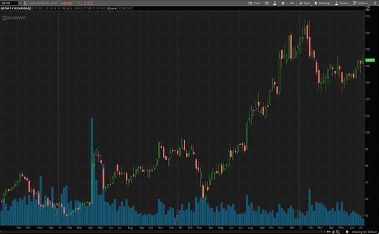 top 5g stocks (QCOM stock)