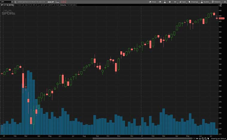 stock market news (SPY stock)