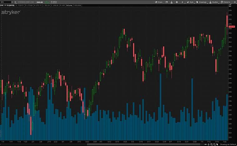 top health care stocks (SYK stock)