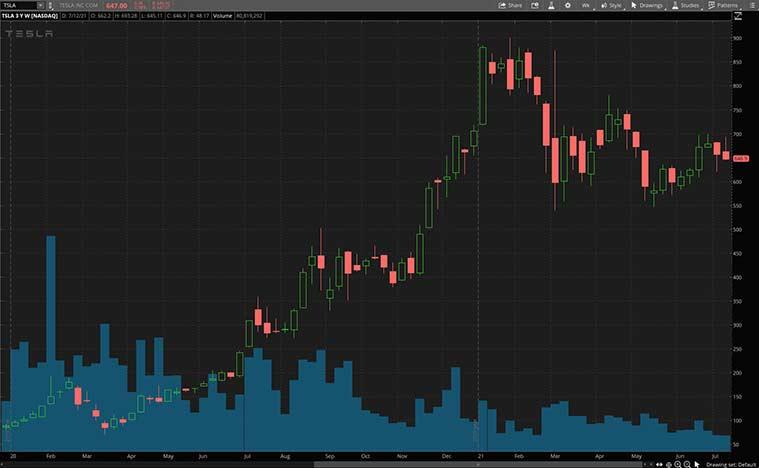 Top EV stocks (TSLA stock)