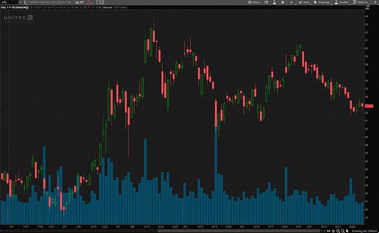 UAL stock price