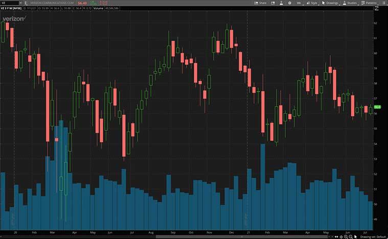 VZ stock price