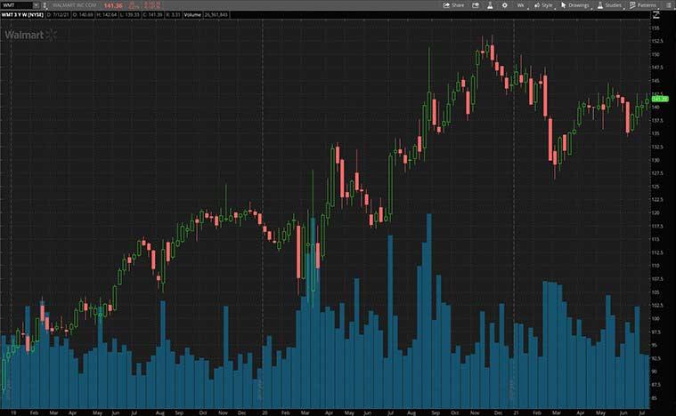 top consumer staples stocks (WMT stock)