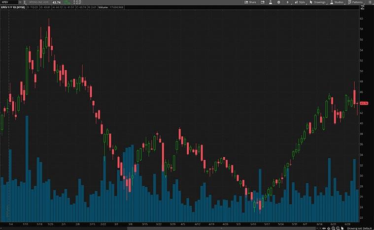 NYSE XPEV