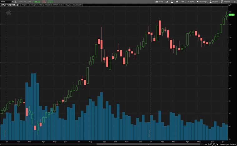 tech stocks (AAPL stock)