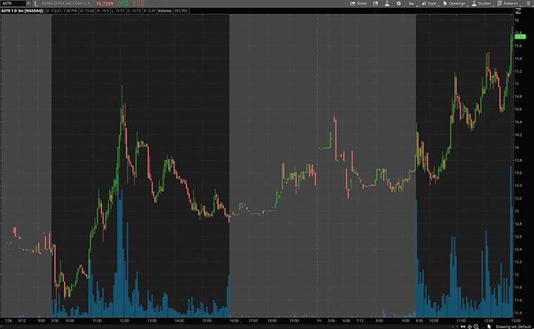 ASTR stock