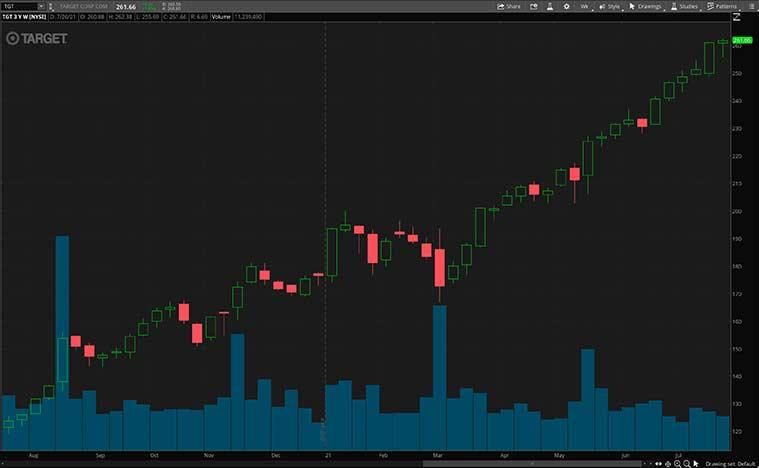 best consumer staples stocks (TGT stock)