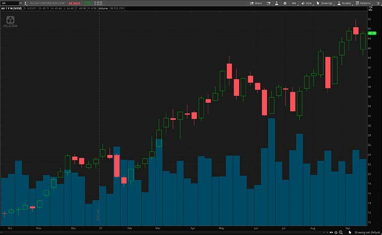 best industrial stocks to buy (AA stock)