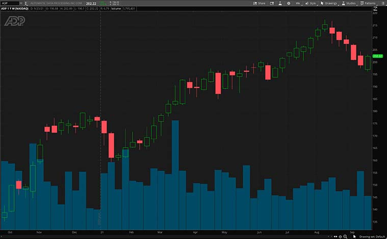 ADP Stock chart