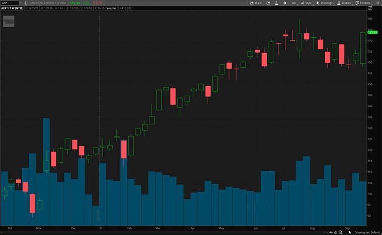 financial stocks (AXP stock)