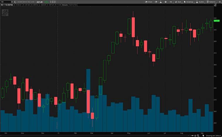 HD stock chart