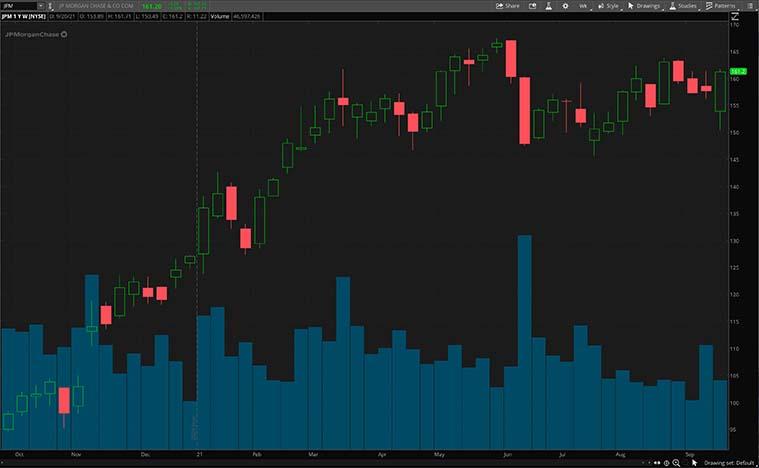 top financial stocks (JPM stock)