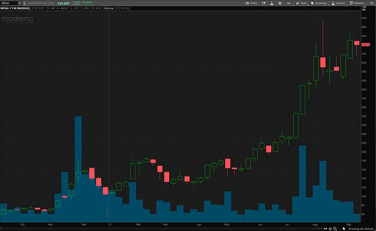 MRNA stock chart