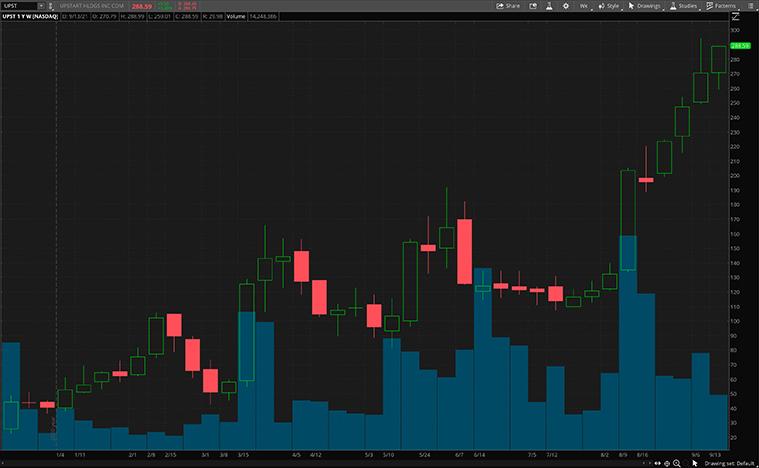fintech stocks (UPST stock)