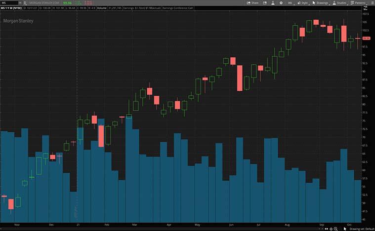 MS stock chart