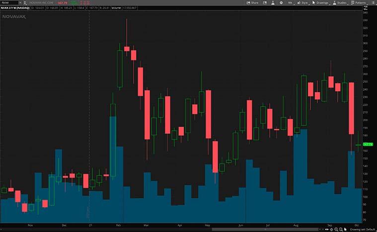 NVAX stock chart